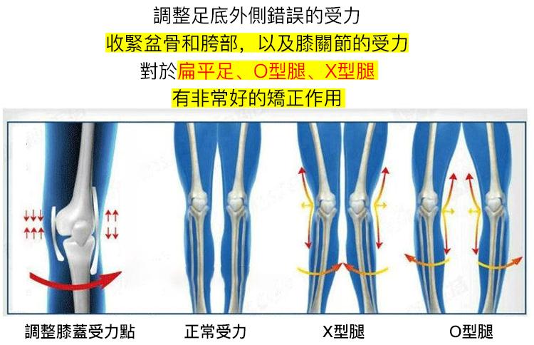 氣墊設計調整錯誤用力,保護足部膝關節